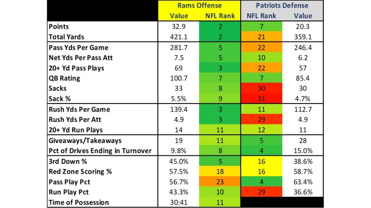SB LIII Preview Stats_2