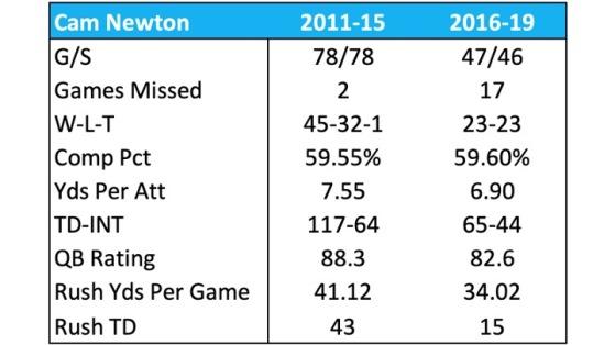Cam Stats 2011-19