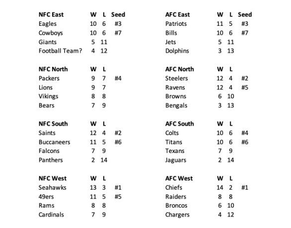NFL 2020 Standings