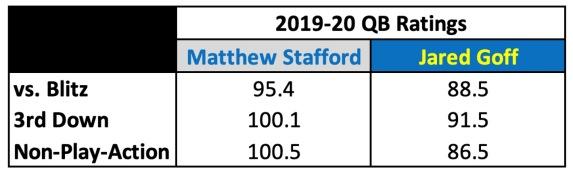 Stafford vs. Goff
