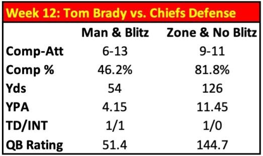 STATS Brady vs. KC cov&Pressure