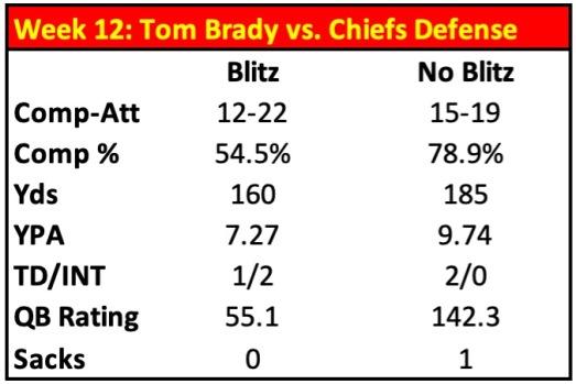 STATS Brady vs. KC Pressure