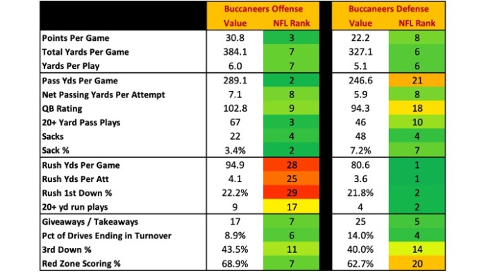 2021BucsPreview_Stats