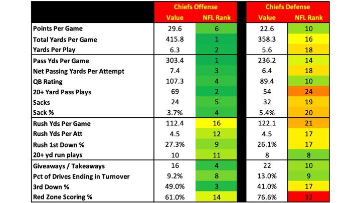 Chiefs2021Stats